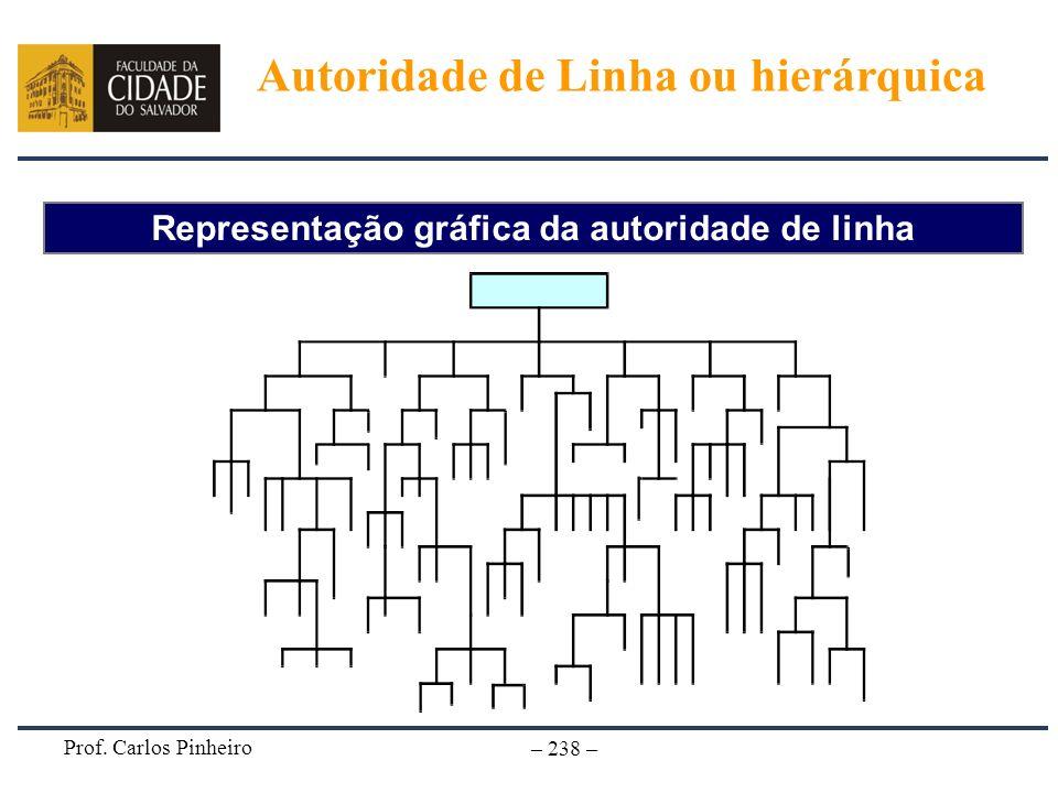 Prof. Carlos Pinheiro – 238 – Representação gráfica da autoridade de linha Autoridade de Linha ou hierárquica