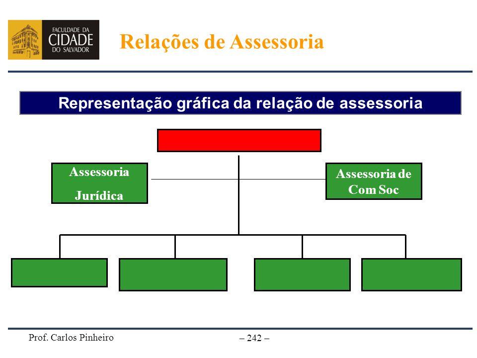 Prof. Carlos Pinheiro – 242 – Representação gráfica da relação de assessoria Relações de Assessoria Assessoria de Com Soc Assessoria Jurídica