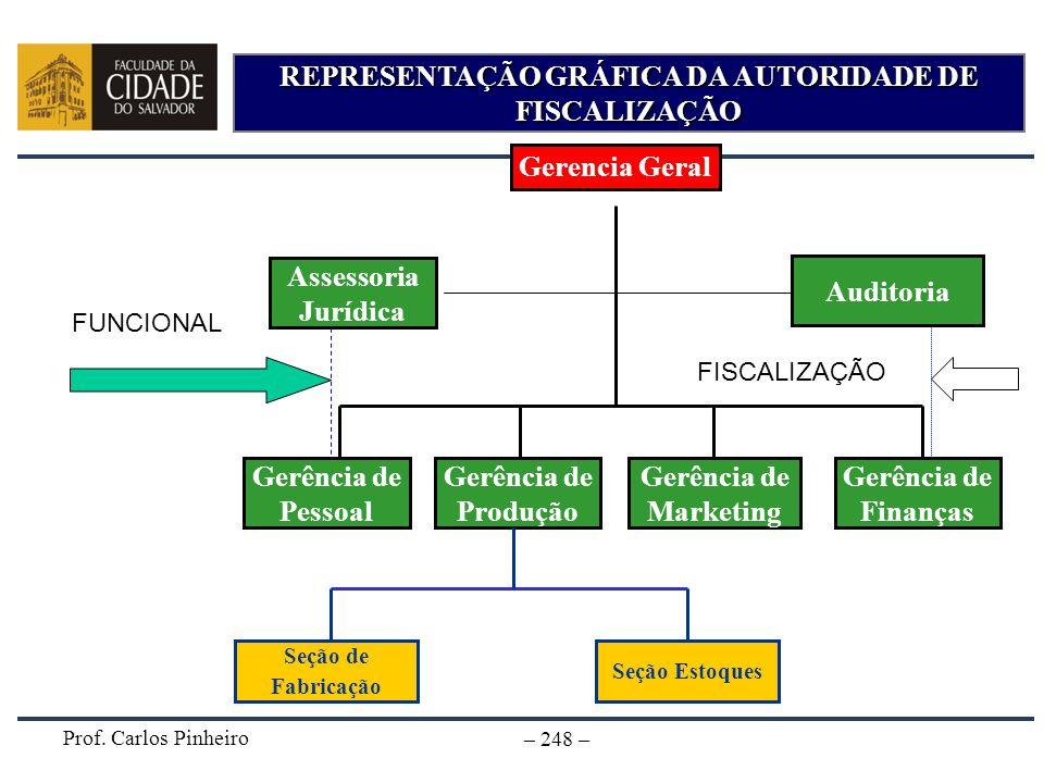 Prof. Carlos Pinheiro – 248 – REPRESENTAÇÃO GRÁFICA DA AUTORIDADE DE FISCALIZAÇÃO Gerencia Geral Gerência de Marketing Gerência de Produção Seção de F
