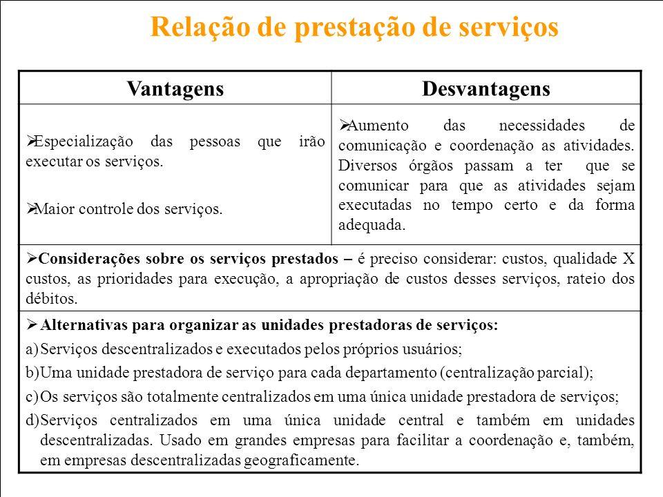 Prof. Carlos Pinheiro – 250 – Relação de prestação de serviços VantagensDesvantagens Especialização das pessoas que irão executar os serviços. Maior c