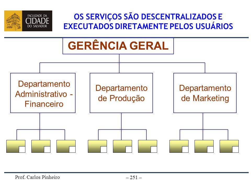 Prof. Carlos Pinheiro – 251 – OS SERVIÇOS SÃO DESCENTRALIZADOS E EXECUTADOS DIRETAMENTE PELOS USUÁRIOS GERÊNCIA GERAL Departamento Administrativo - Fi