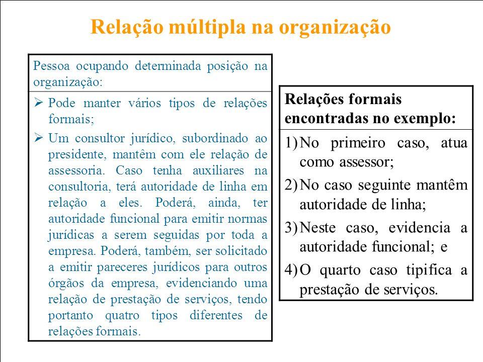Prof. Carlos Pinheiro – 255 – Relação múltipla na organização Relações formais encontradas no exemplo: 1)No primeiro caso, atua como assessor; 2)No ca