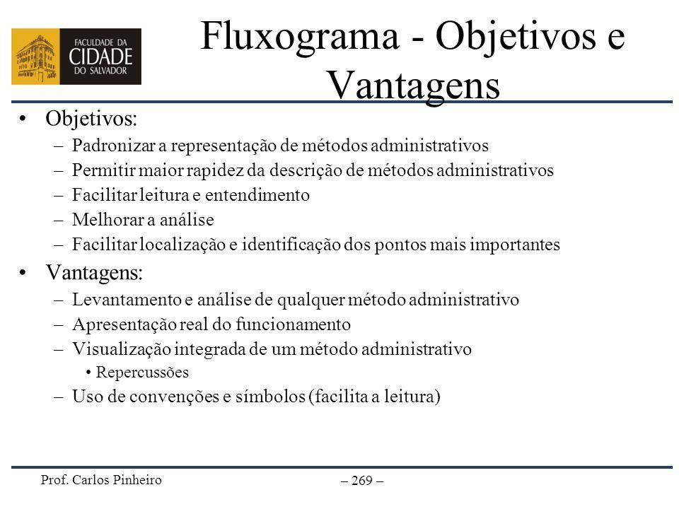 Prof. Carlos Pinheiro – 269 – Fluxograma - Objetivos e Vantagens Objetivos: –Padronizar a representação de métodos administrativos –Permitir maior rap