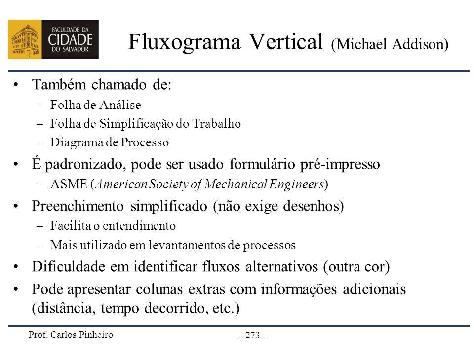 Prof. Carlos Pinheiro – 273 – Fluxograma Vertical (Michael Addison) Também chamado de: –Folha de Análise –Folha de Simplificação do Trabalho –Diagrama