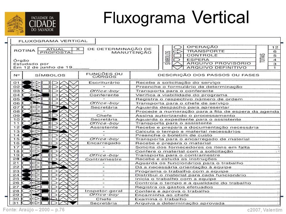 Prof. Carlos Pinheiro – 277 – Fluxograma Vertical c2007, Valentim Fonte: Araújo – 2000 – p.76