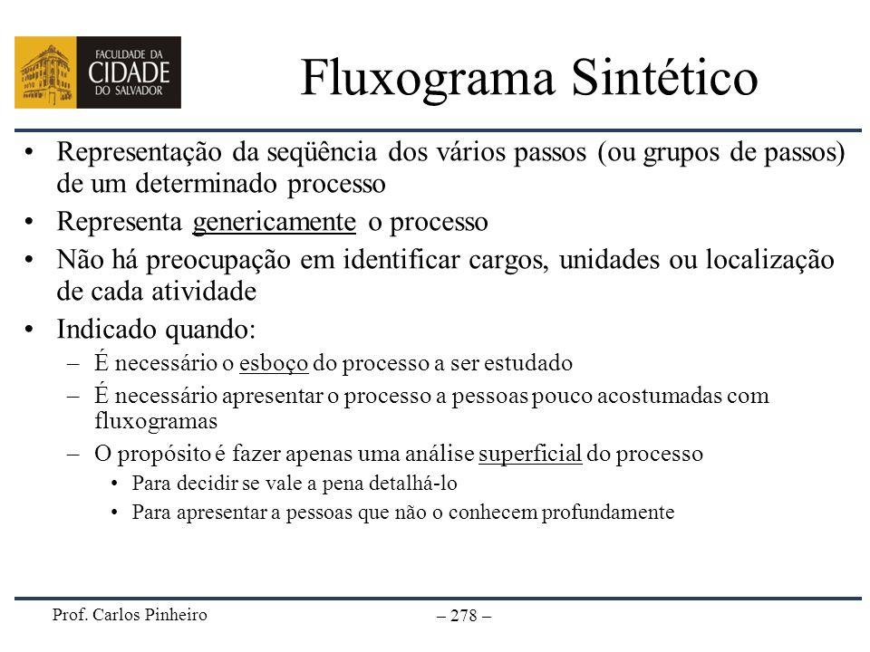 Prof. Carlos Pinheiro – 278 – Fluxograma Sintético Representação da seqüência dos vários passos (ou grupos de passos) de um determinado processo Repre