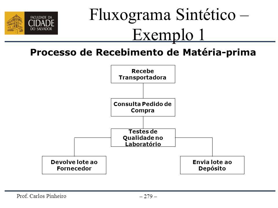 Prof. Carlos Pinheiro – 279 – Fluxograma Sintético – Exemplo 1 Processo de Recebimento de Matéria-prima Recebe Transportadora Testes de Qualidade no L