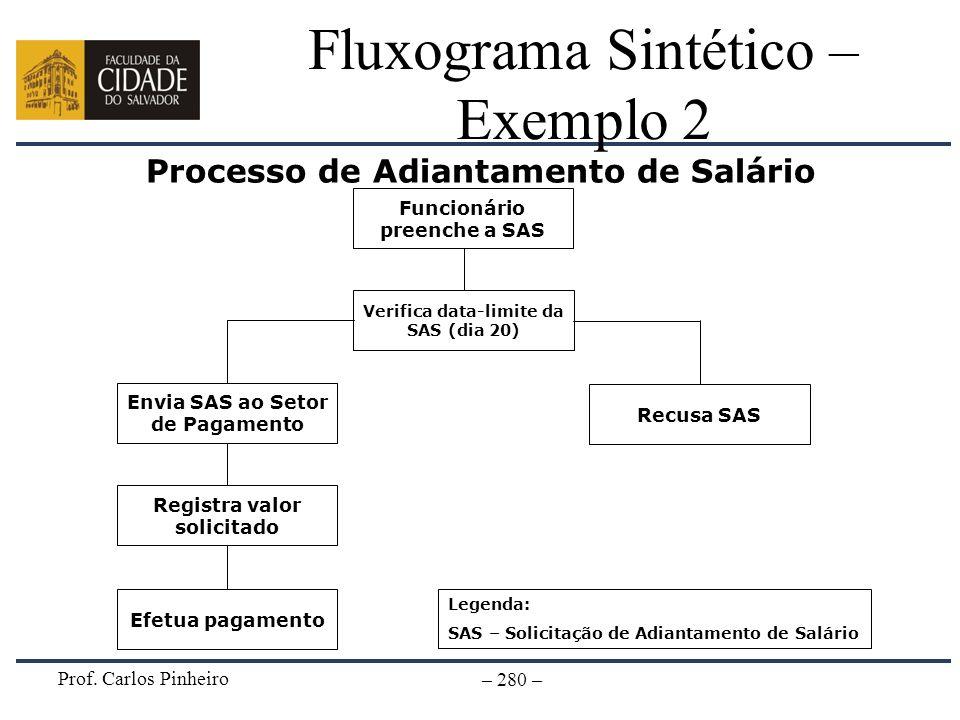 Prof. Carlos Pinheiro – 280 – Fluxograma Sintético – Exemplo 2 Processo de Adiantamento de Salário Funcionário preenche a SAS Verifica data-limite da