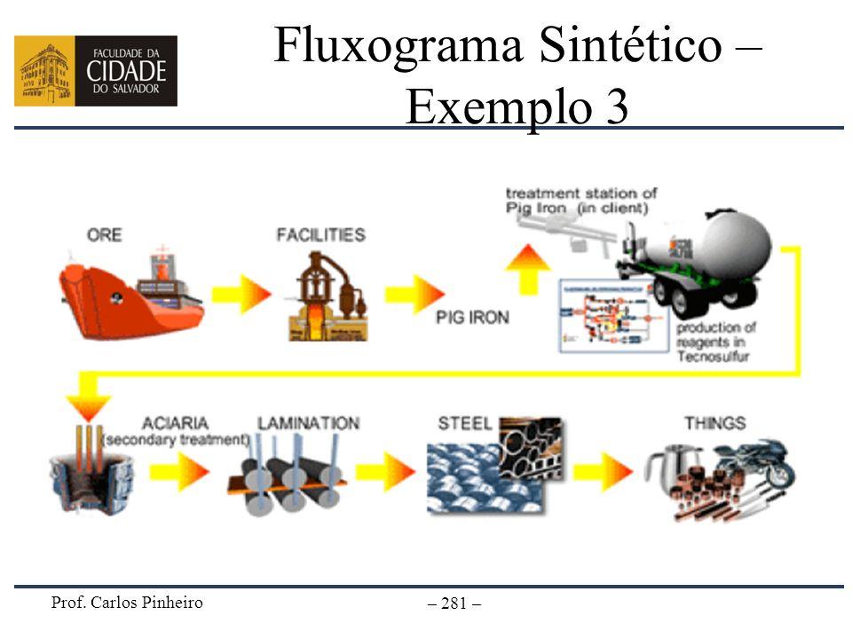 Prof. Carlos Pinheiro – 281 – Fluxograma Sintético – Exemplo 3