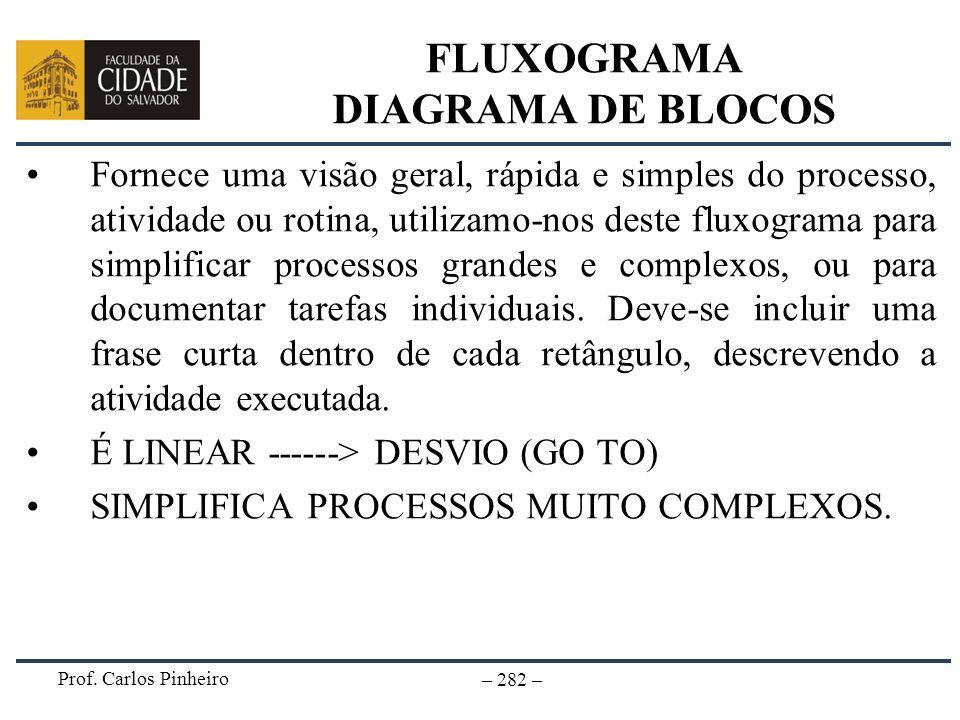 Prof. Carlos Pinheiro – 282 – FLUXOGRAMA DIAGRAMA DE BLOCOS Fornece uma visão geral, rápida e simples do processo, atividade ou rotina, utilizamo-nos