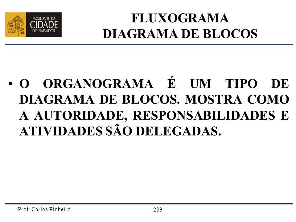 Prof. Carlos Pinheiro – 283 – FLUXOGRAMA DIAGRAMA DE BLOCOS O ORGANOGRAMA É UM TIPO DE DIAGRAMA DE BLOCOS. MOSTRA COMO A AUTORIDADE, RESPONSABILIDADES