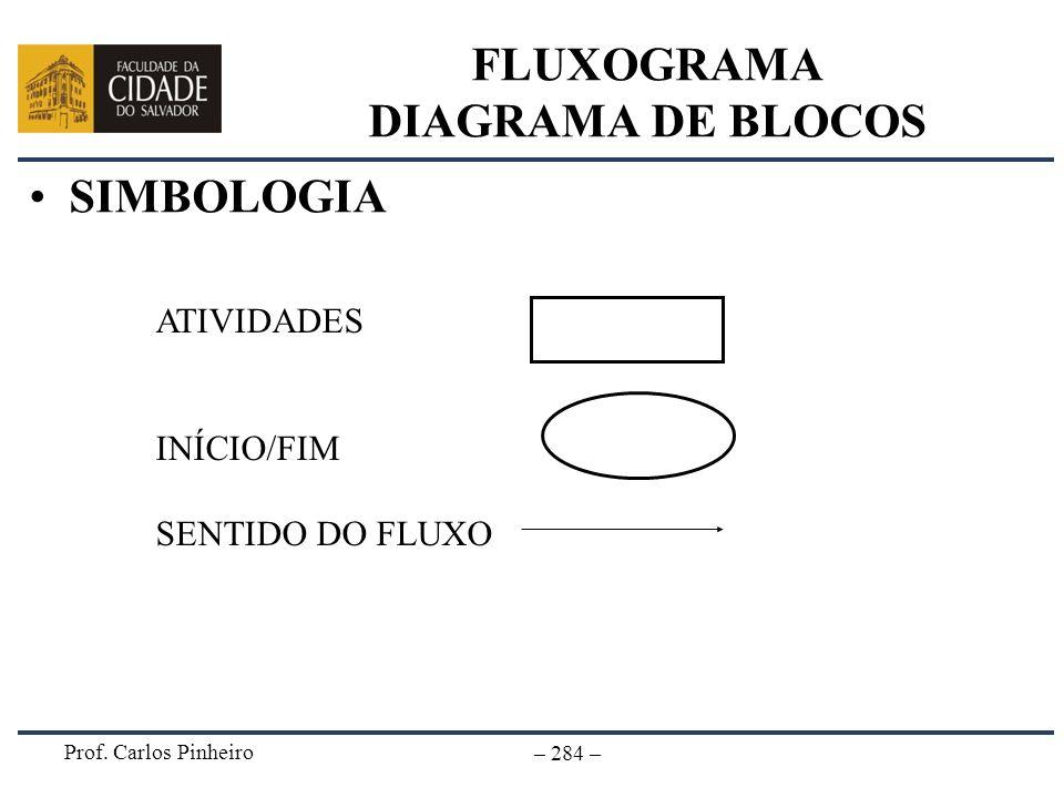 Prof. Carlos Pinheiro – 284 – FLUXOGRAMA DIAGRAMA DE BLOCOS SIMBOLOGIA ATIVIDADES INÍCIO/FIM SENTIDO DO FLUXO