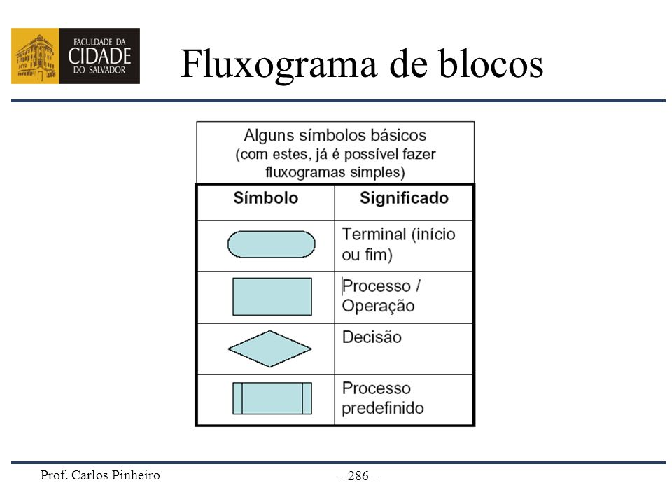 Prof. Carlos Pinheiro – 286 – Fluxograma de blocos