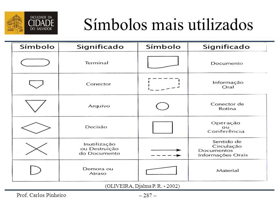 Prof. Carlos Pinheiro – 287 – Símbolos mais utilizados (OLIVEIRA, Djalma P. R. - 2002)