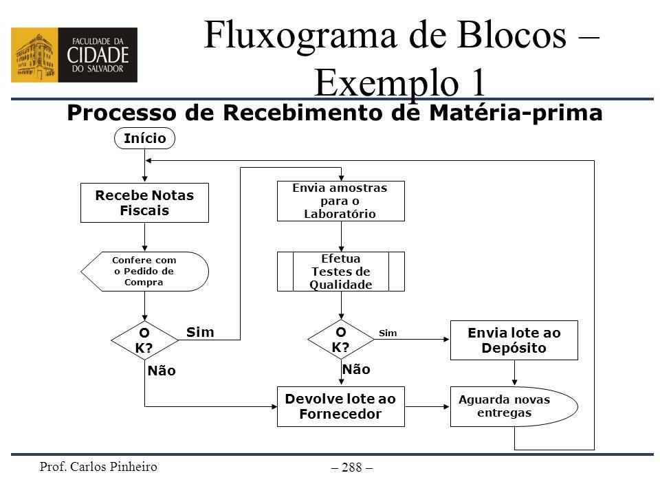 Prof. Carlos Pinheiro – 288 – Fluxograma de Blocos – Exemplo 1 Processo de Recebimento de Matéria-prima Início Recebe Notas Fiscais Confere com o Pedi