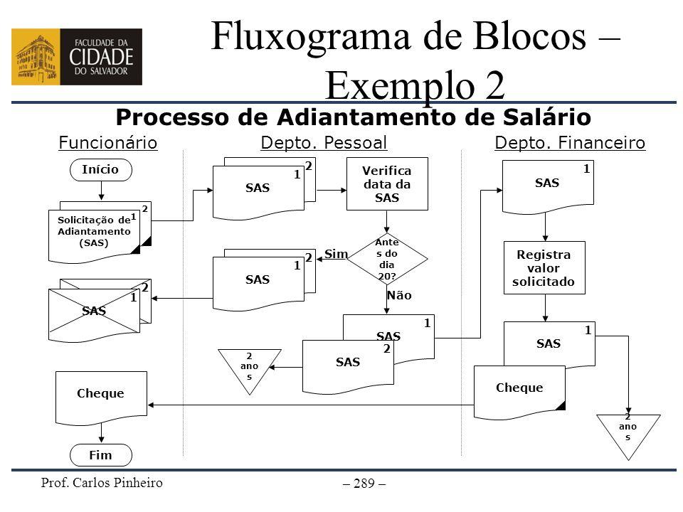 Prof. Carlos Pinheiro – 289 – Fluxograma de Blocos – Exemplo 2 Processo de Adiantamento de Salário Verifica data da SAS 2 ano s Ante s do dia 20? 2 SA