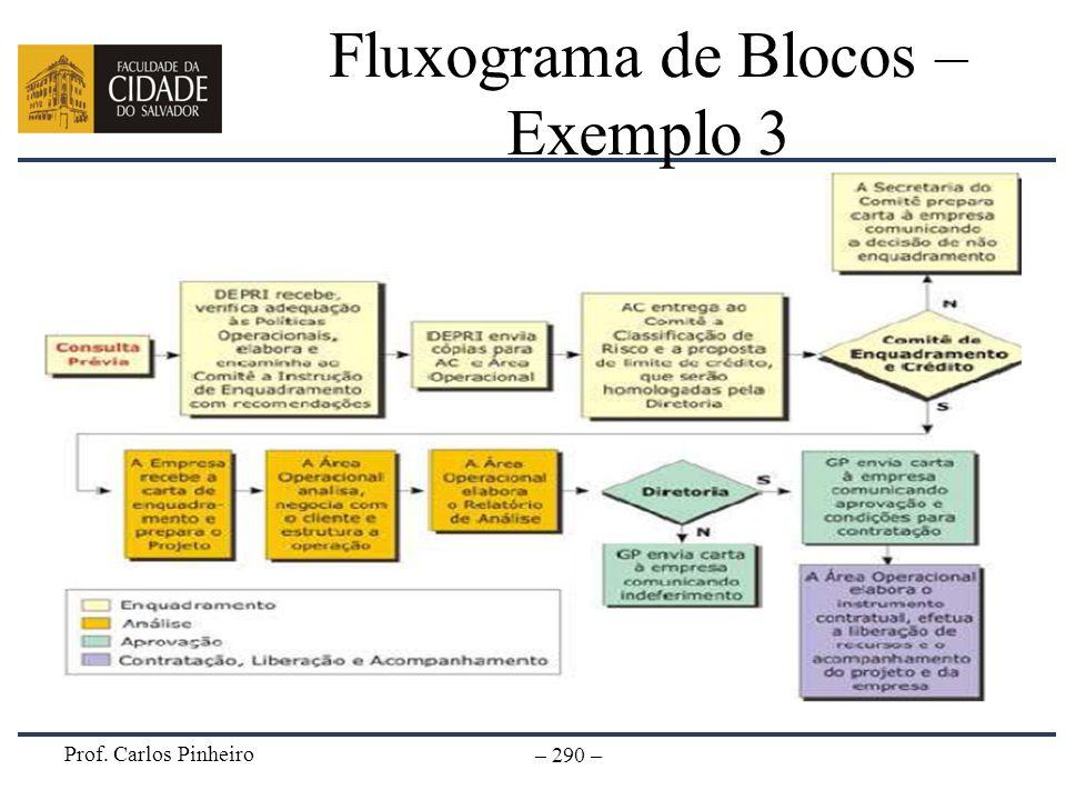 Prof. Carlos Pinheiro – 290 – Fluxograma de Blocos – Exemplo 3