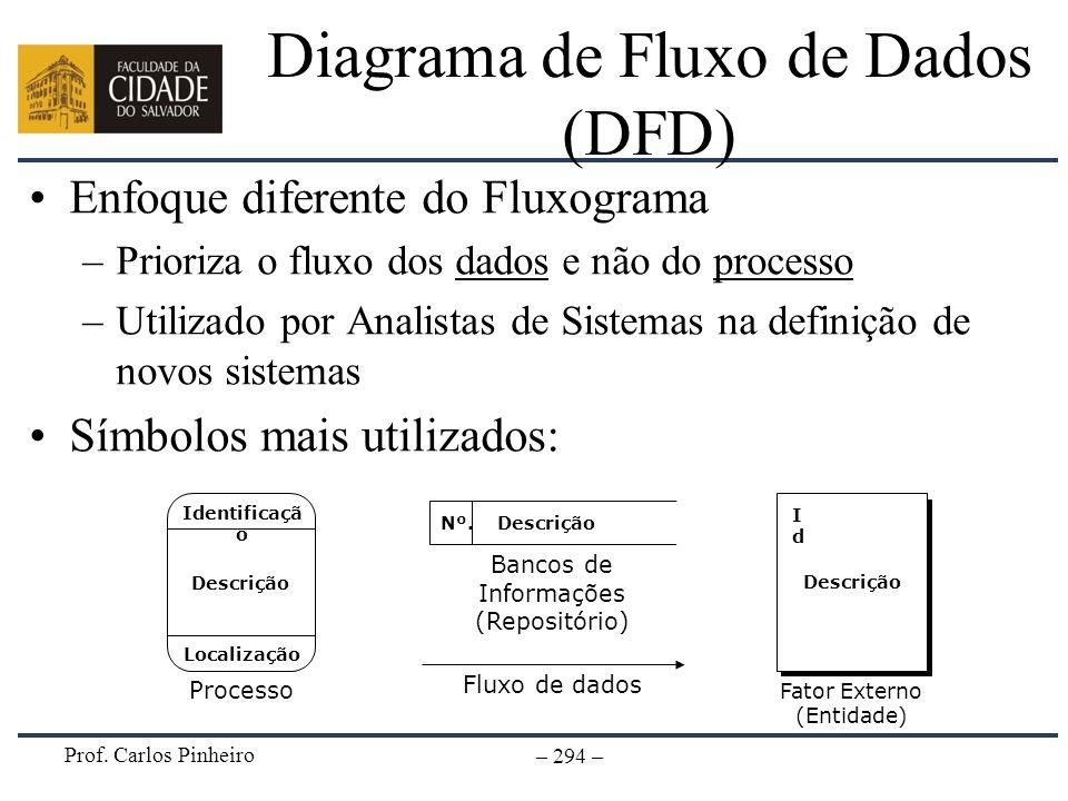 Prof. Carlos Pinheiro – 294 – Diagrama de Fluxo de Dados (DFD) Enfoque diferente do Fluxograma –Prioriza o fluxo dos dados e não do processo –Utilizad