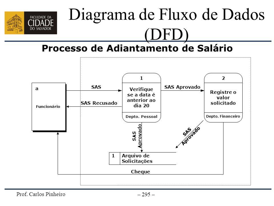 Prof. Carlos Pinheiro – 295 – Diagrama de Fluxo de Dados (DFD) Processo de Adiantamento de Salário 1Arquivo de Solicitações Funcionário a Registre o v