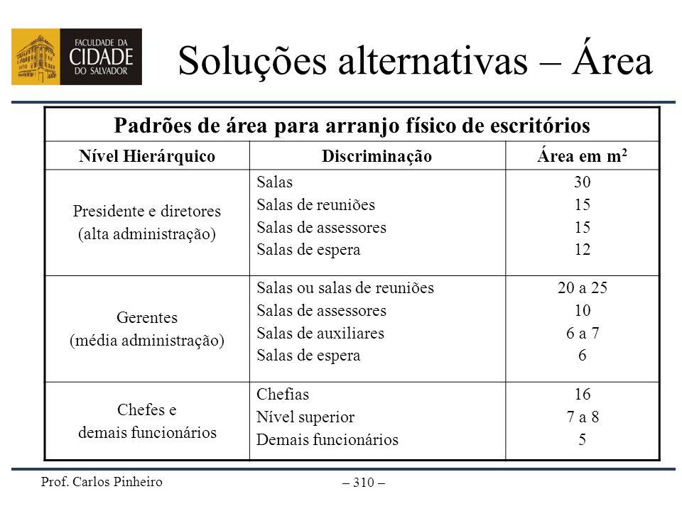 Prof. Carlos Pinheiro – 310 – Soluções alternativas – Área Padrões de área para arranjo físico de escritórios Nível HierárquicoDiscriminaçãoÁrea em m