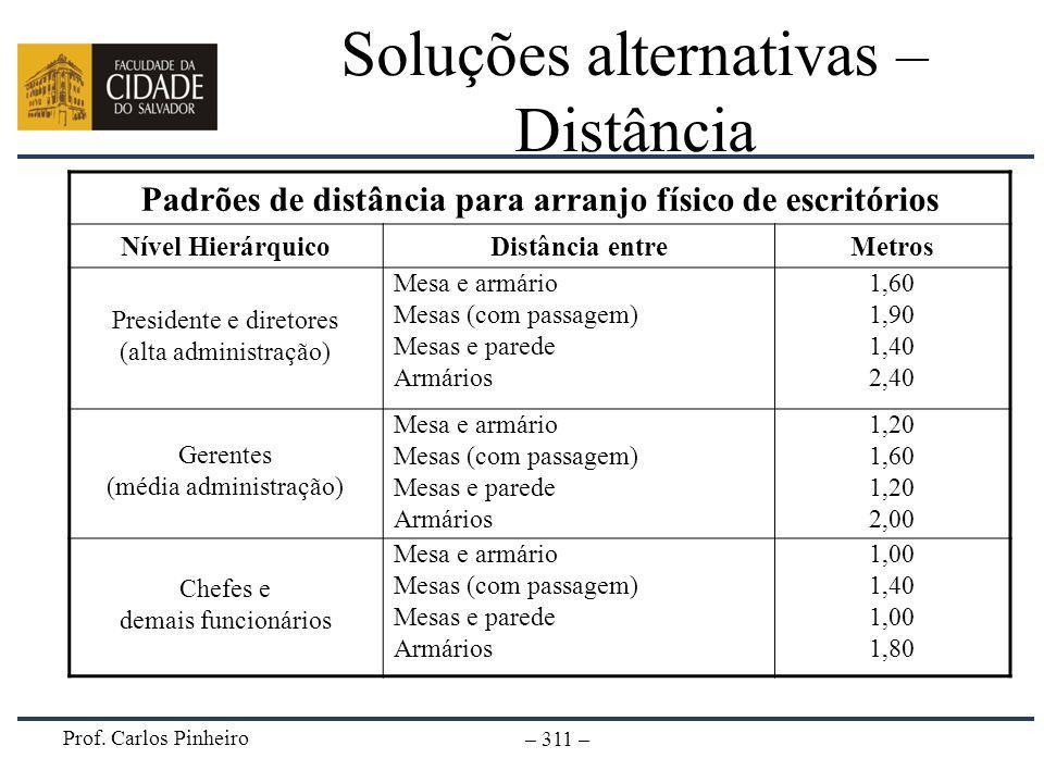 Prof. Carlos Pinheiro – 311 – Soluções alternativas – Distância Padrões de distância para arranjo físico de escritórios Nível HierárquicoDistância ent