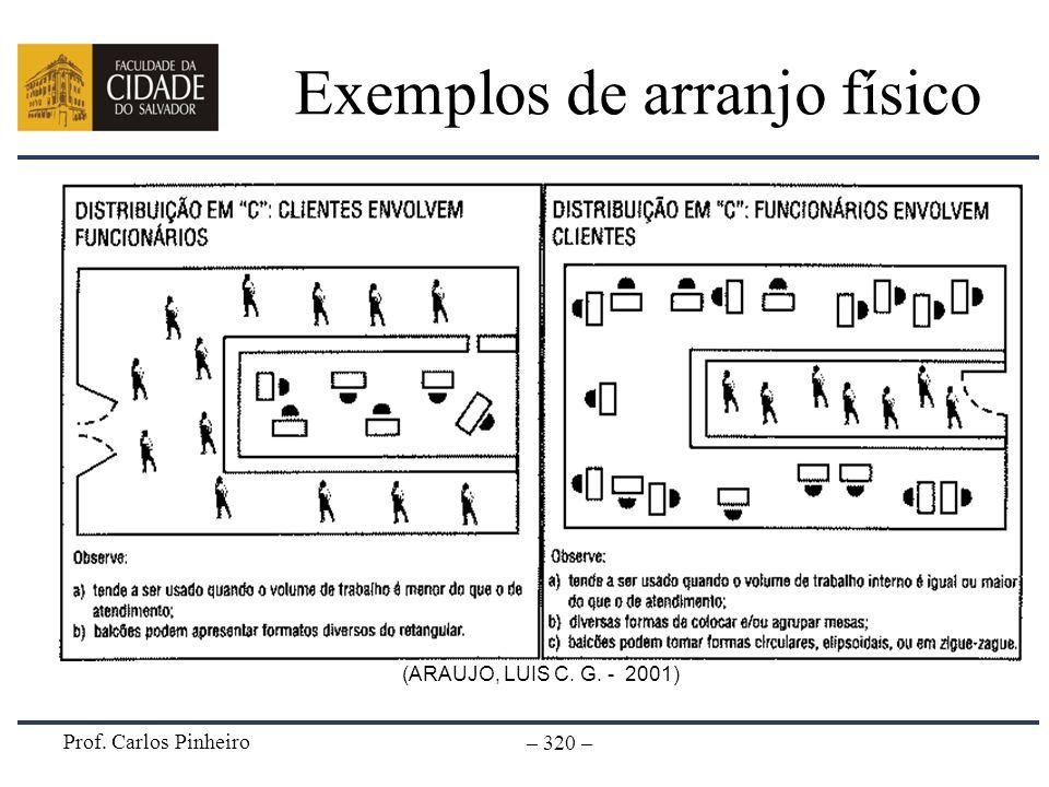 Prof. Carlos Pinheiro – 320 – Exemplos de arranjo físico (ARAUJO, LUIS C. G. - 2001)