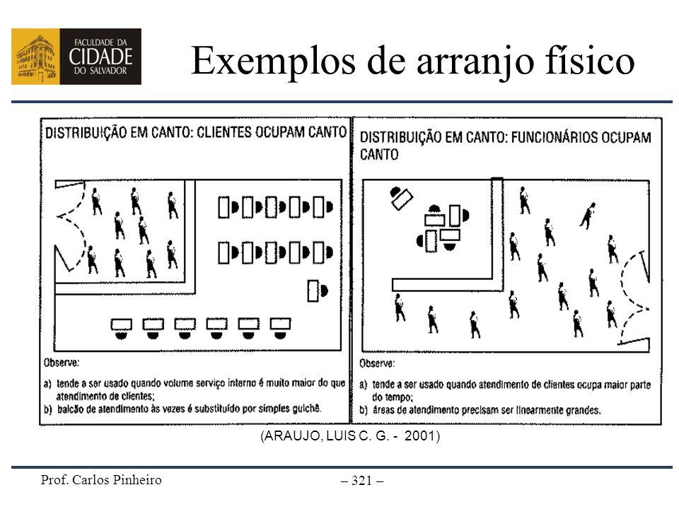 Prof. Carlos Pinheiro – 321 – Exemplos de arranjo físico (ARAUJO, LUIS C. G. - 2001)