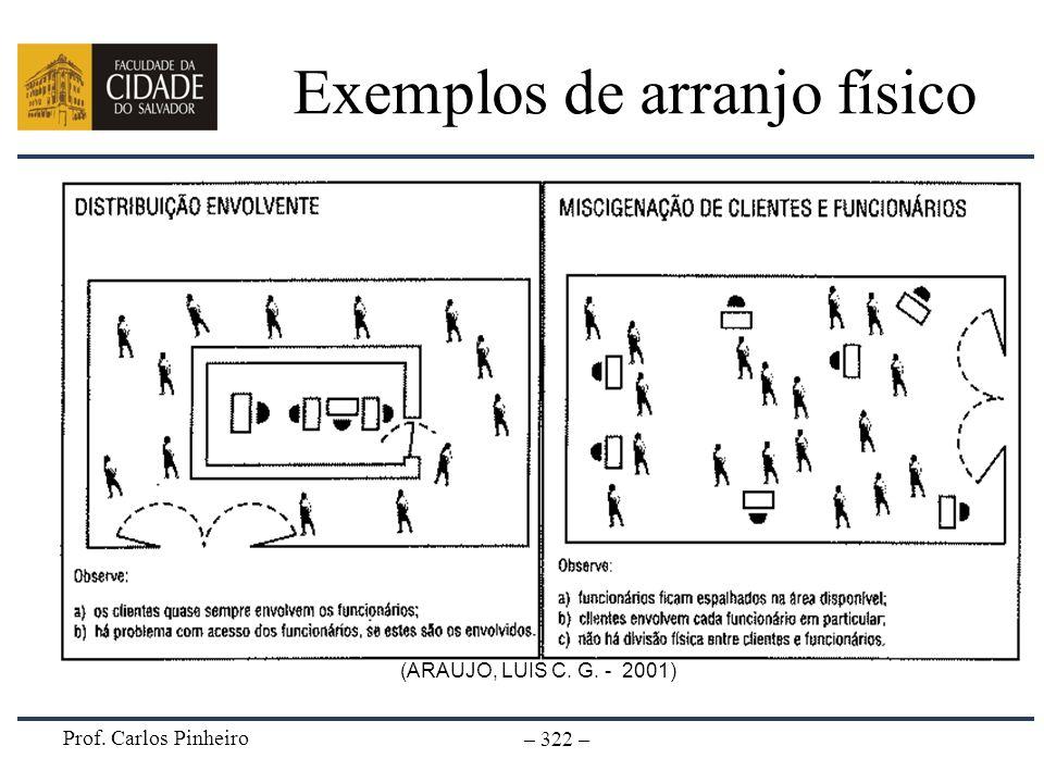 Prof. Carlos Pinheiro – 322 – Exemplos de arranjo físico (ARAUJO, LUIS C. G. - 2001)