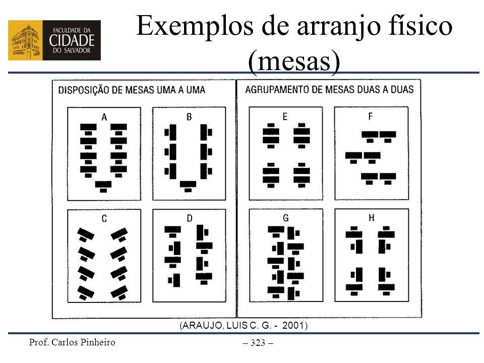 Prof. Carlos Pinheiro – 323 – Exemplos de arranjo físico (mesas) (ARAUJO, LUIS C. G. - 2001)