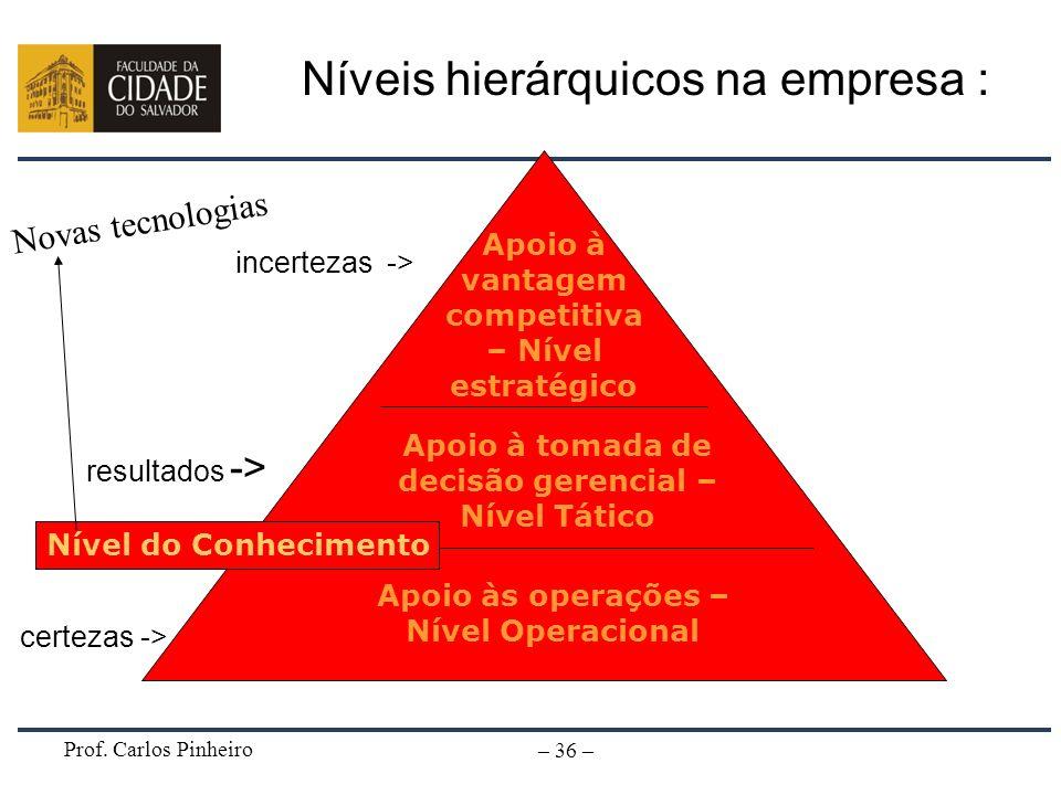 Prof. Carlos Pinheiro – 36 – Apoio à vantagem competitiva – Nível estratégico Apoio à tomada de decisão gerencial – Nível Tático Apoio às operações –