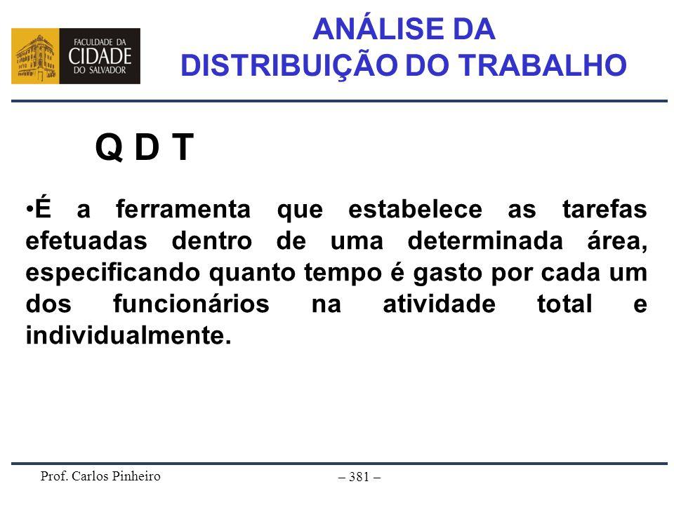 Prof. Carlos Pinheiro – 381 – ANÁLISE DA DISTRIBUIÇÃO DO TRABALHO Q D T É a ferramenta que estabelece as tarefas efetuadas dentro de uma determinada á