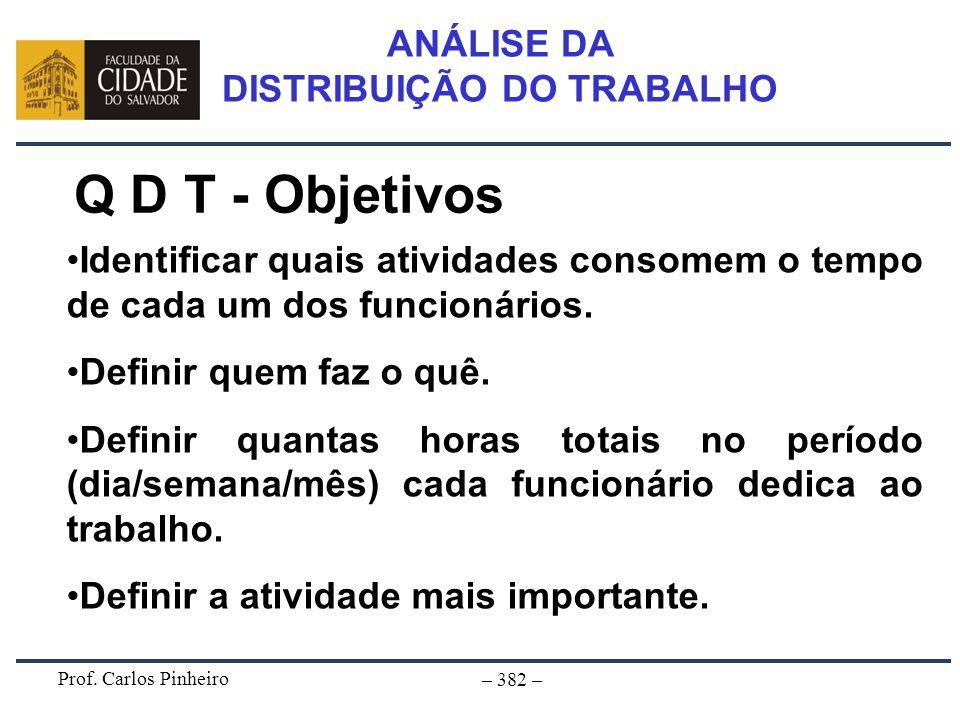Prof. Carlos Pinheiro – 382 – ANÁLISE DA DISTRIBUIÇÃO DO TRABALHO Q D T - Objetivos Identificar quais atividades consomem o tempo de cada um dos funci