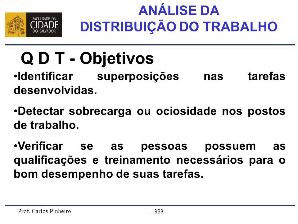 Prof. Carlos Pinheiro – 383 – ANÁLISE DA DISTRIBUIÇÃO DO TRABALHO Q D T - Objetivos Identificar superposições nas tarefas desenvolvidas. Detectar sobr