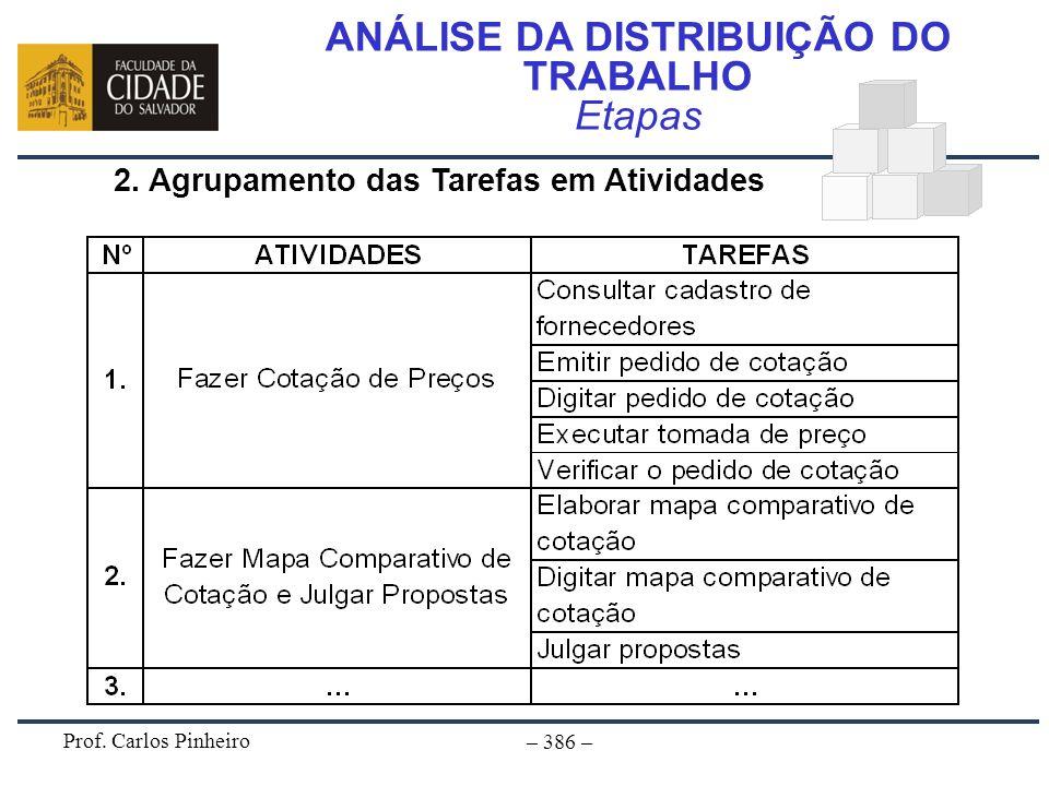 Prof. Carlos Pinheiro – 386 – ANÁLISE DA DISTRIBUIÇÃO DO TRABALHO Etapas 2. Agrupamento das Tarefas em Atividades