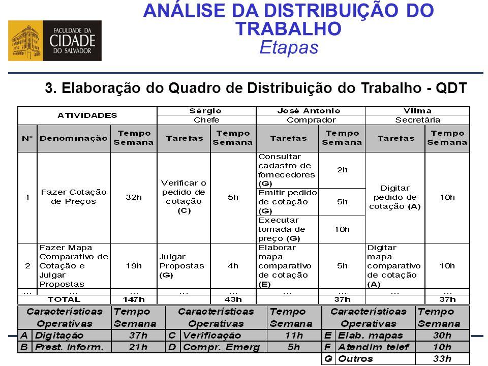 Prof. Carlos Pinheiro – 387 – ANÁLISE DA DISTRIBUIÇÃO DO TRABALHO Etapas 3. Elaboração do Quadro de Distribuição do Trabalho - QDT