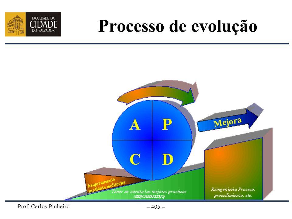 Prof. Carlos Pinheiro – 405 – Processo de evolução