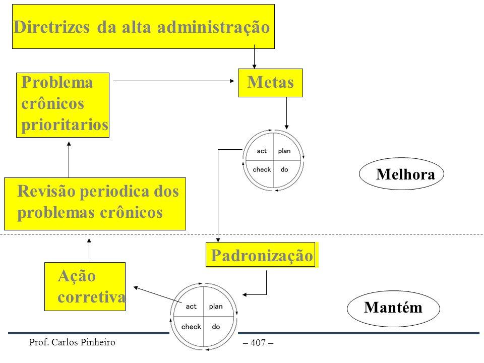 Prof. Carlos Pinheiro – 407 – Padronização Diretrizes da alta administração Ação corretiva Revisão periodica dos problemas crônicos Problema crônicos