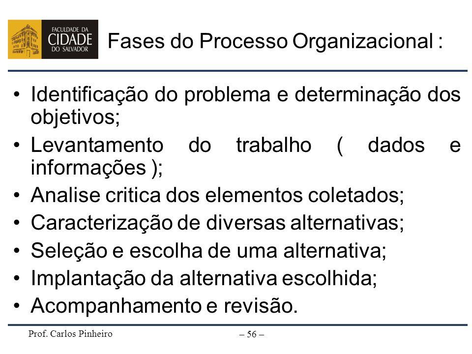 Prof. Carlos Pinheiro – 56 – Fases do Processo Organizacional : Identificação do problema e determinação dos objetivos; Levantamento do trabalho ( dad