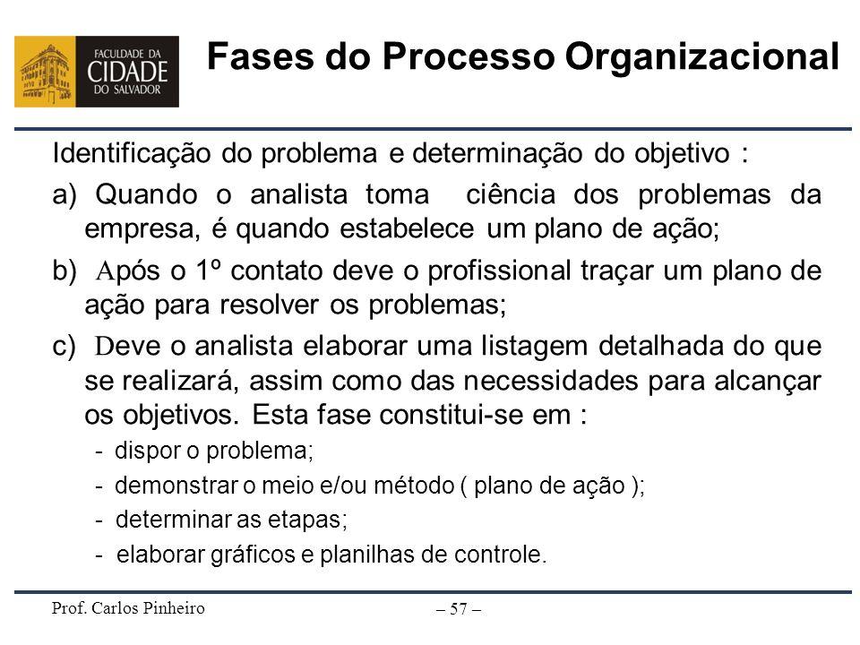 Prof. Carlos Pinheiro – 57 – Fases do Processo Organizacional Identificação do problema e determinação do objetivo : a) Quando o analista toma ciência