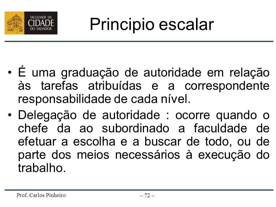 Prof. Carlos Pinheiro – 72 – Principio escalar É uma graduação de autoridade em relação às tarefas atribuídas e a correspondente responsabilidade de c