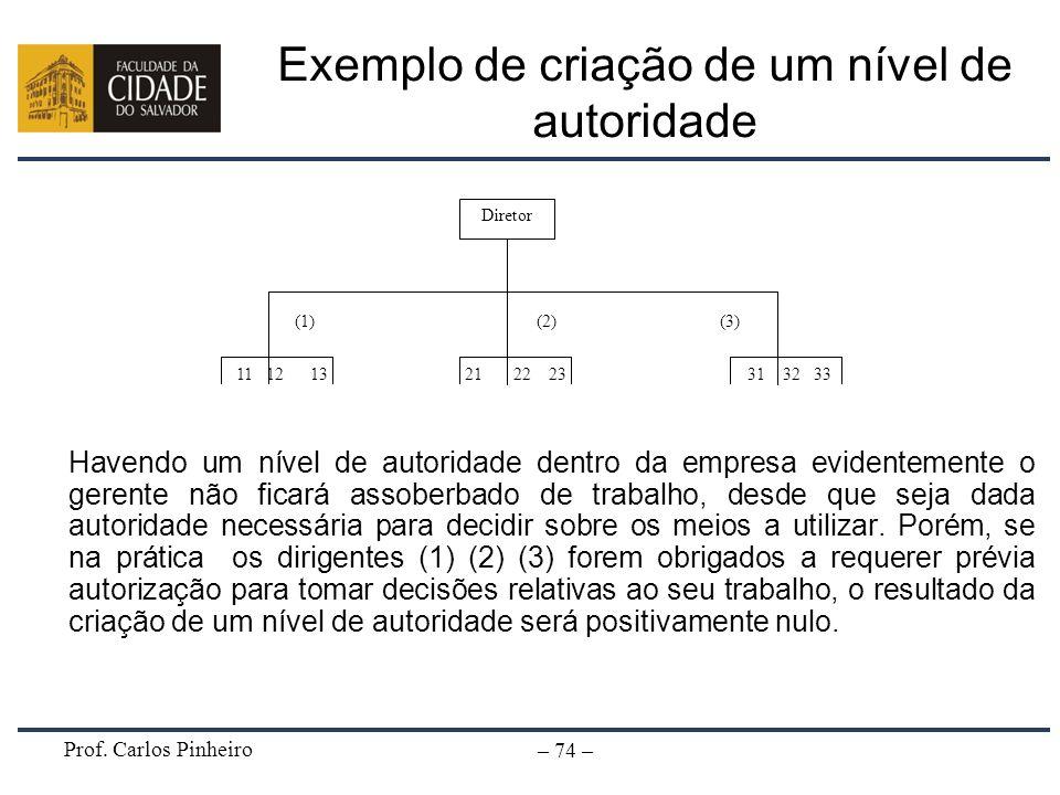 Prof. Carlos Pinheiro – 74 – Exemplo de criação de um nível de autoridade Havendo um nível de autoridade dentro da empresa evidentemente o gerente não
