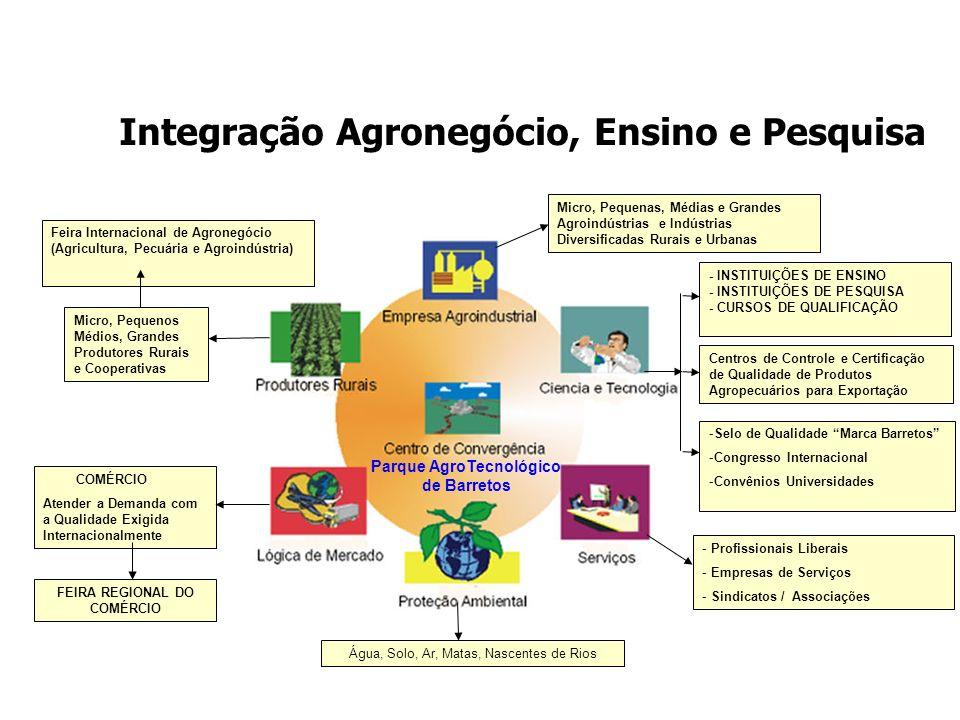 Centros de Controle e Certificação de Qualidade de Produtos Agropecuários para Exportação Micro, Pequenos Médios, Grandes Produtores Rurais e Cooperativas COMÉRCIO Atender a Demanda com a Qualidade Exigida Internacionalmente - Profissionais Liberais - Empresas de Serviços - Sindicatos / Associações Micro, Pequenas, Médias e Grandes Agroindústrias e Indústrias Diversificadas Rurais e Urbanas Água, Solo, Ar, Matas, Nascentes de Rios Parque AgroTecnológico de Barretos FEIRA REGIONAL DO COMÉRCIO Feira Internacional de Agronegócio (Agricultura, Pecuária e Agroindústria) -Selo de Qualidade Marca Barretos -Congresso Internacional -Convênios Universidades - INSTITUIÇÕES DE ENSINO - INSTITUIÇÕES DE PESQUISA - CURSOS DE QUALIFICAÇÃO Integração Agronegócio, Ensino e Pesquisa
