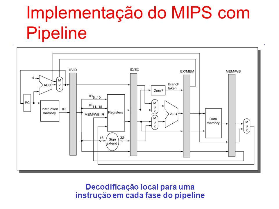 Decodificação local para uma instrução em cada fase do pipeline Implementação do MIPS com Pipeline