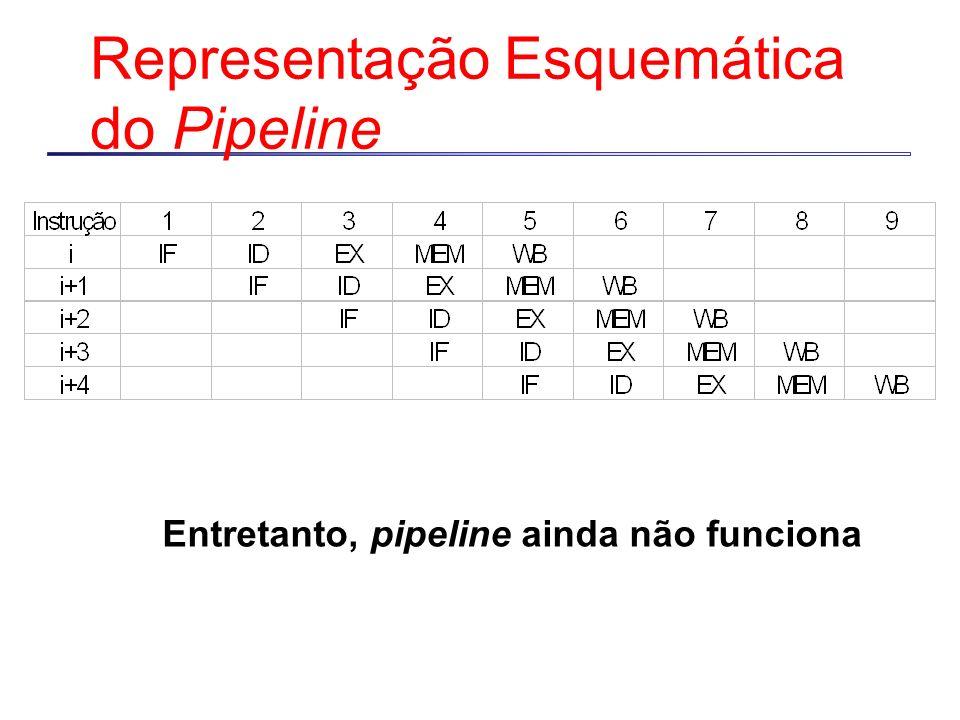 Representação Esquemática do Pipeline Entretanto, pipeline ainda não funciona