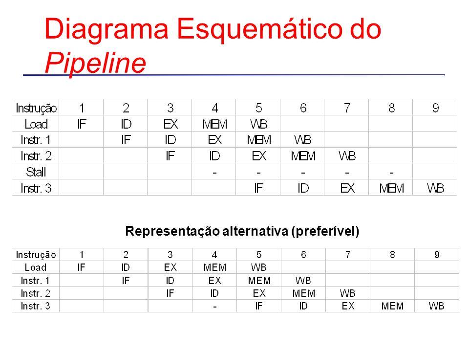 Diagrama Esquemático do Pipeline Representação alternativa (preferível)
