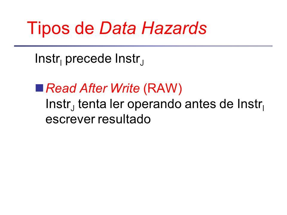 Tipos de Data Hazards Instr I precede Instr J Read After Write (RAW) Instr J tenta ler operando antes de Instr I escrever resultado