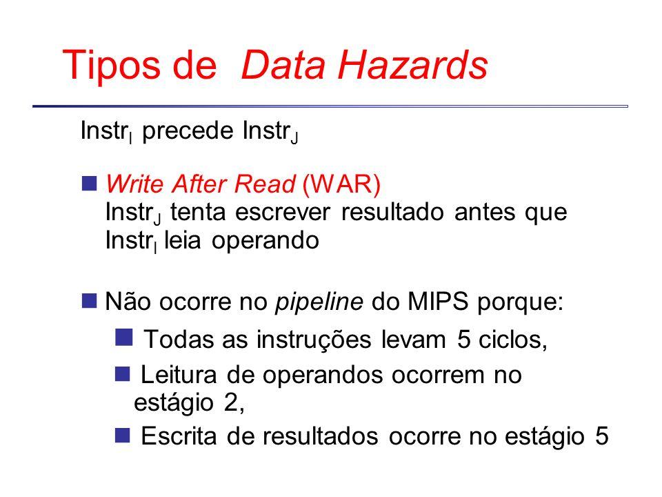 Tipos de Data Hazards Instr I precede Instr J Write After Read (WAR) Instr J tenta escrever resultado antes que Instr I leia operando Não ocorre no pi