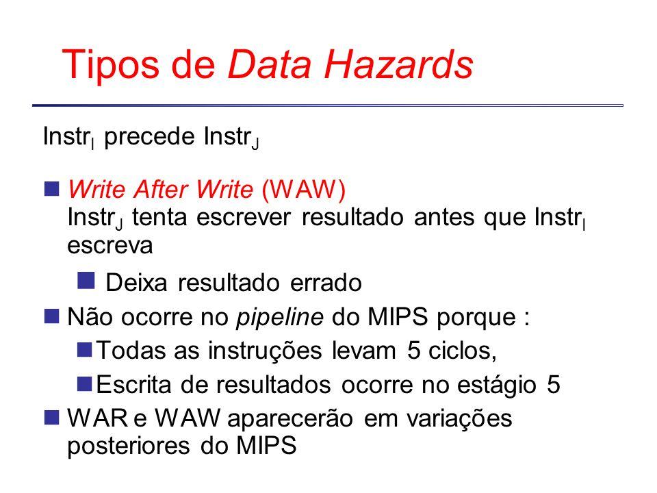Tipos de Data Hazards Instr I precede Instr J Write After Write (WAW) Instr J tenta escrever resultado antes que Instr I escreva Deixa resultado errad
