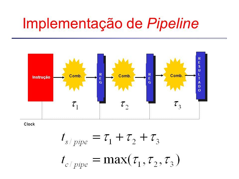 Implementação de Pipeline Instrução REGREG REGREG Comb. RESULTADORESULTADO Clock Comb.