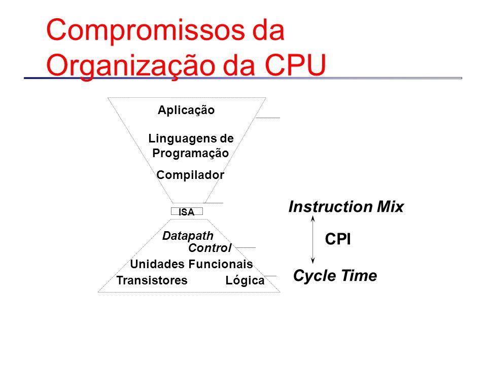 Compromissos da Organização da CPU Instruction Mix Cycle Time CPI Compilador Linguagens de Programação Aplicação Datapath Control TransistoresLógica I